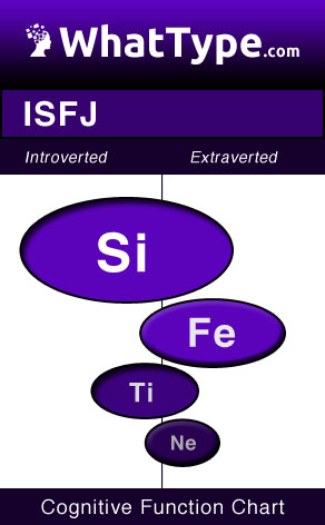 ISTP Cognitive Functions
